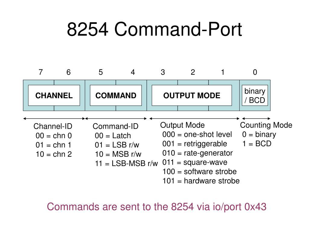 8254 Command-Port