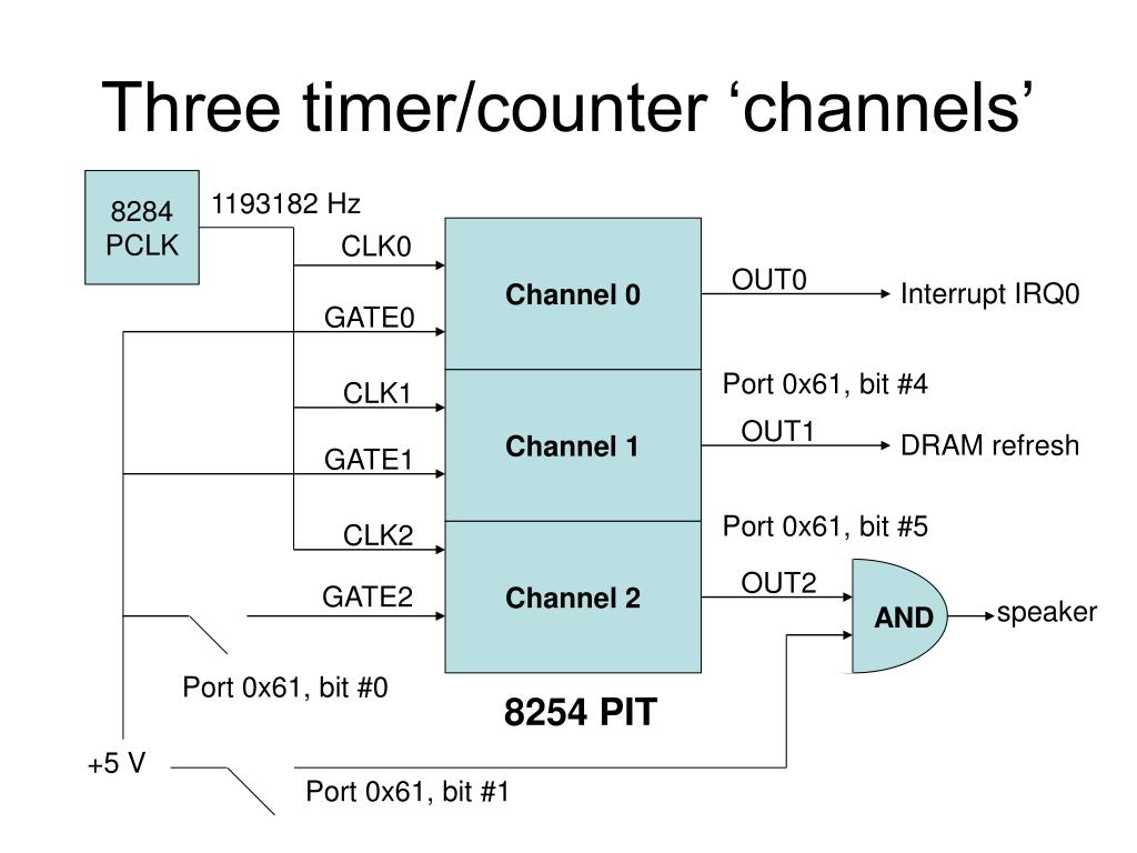 Three timer/counter 'channels'