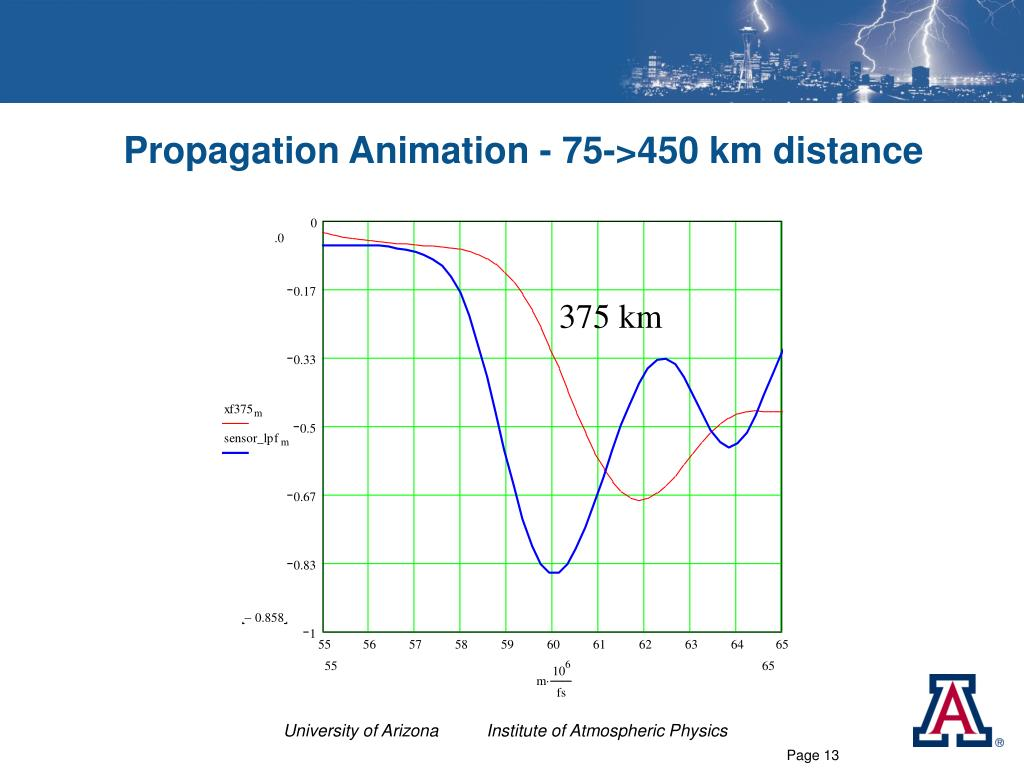 Propagation Animation - 75->450 km distance