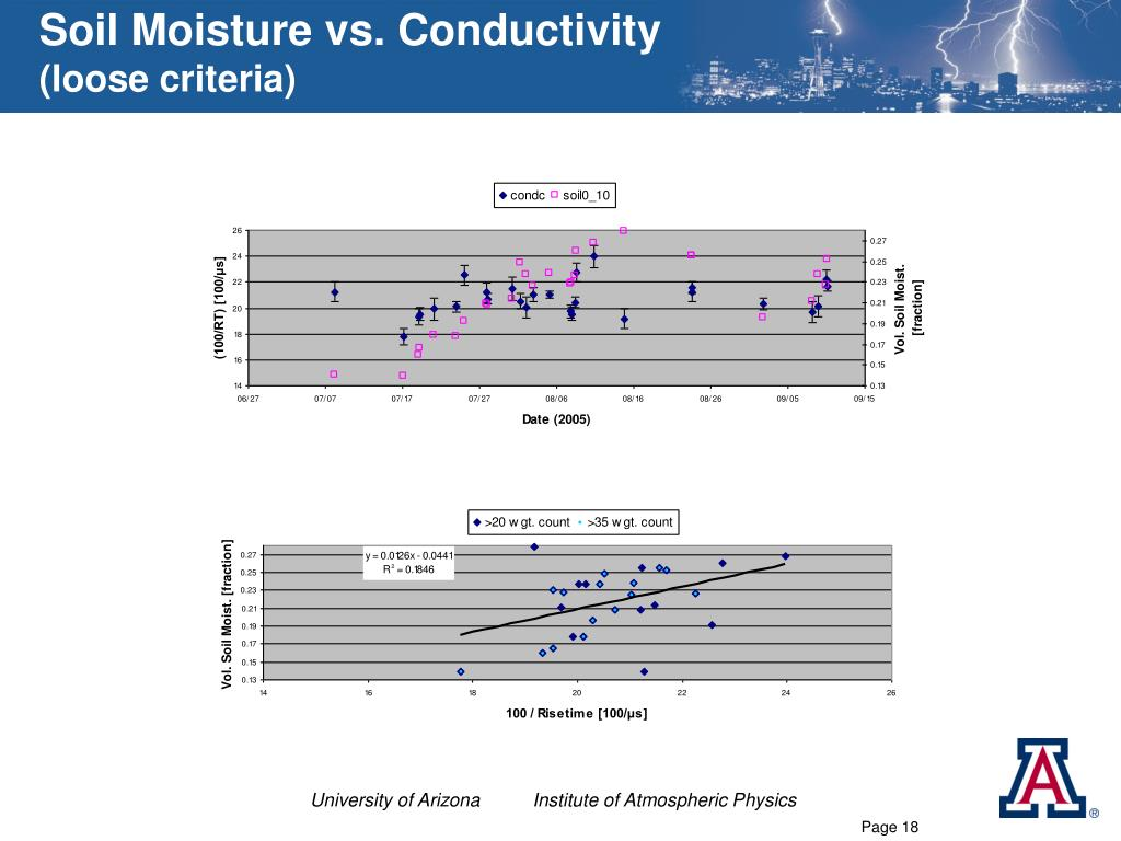 Soil Moisture vs. Conductivity