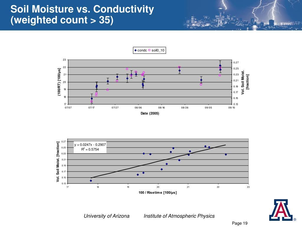Soil Moisture vs. Conductivity