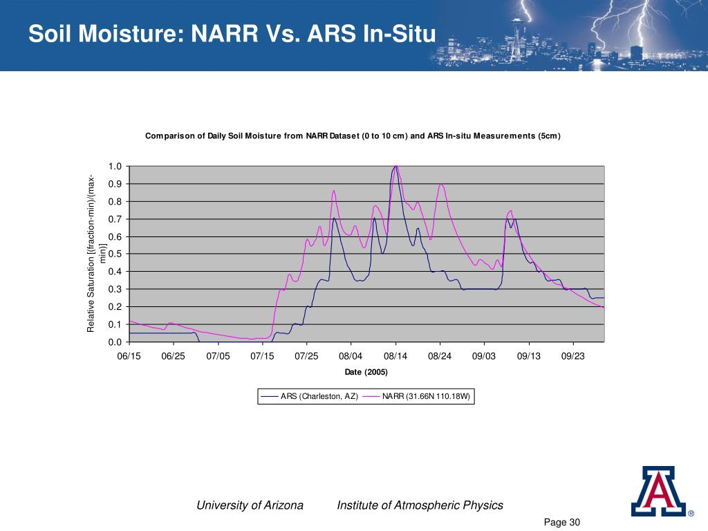 Soil Moisture: NARR Vs. ARS In-Situ