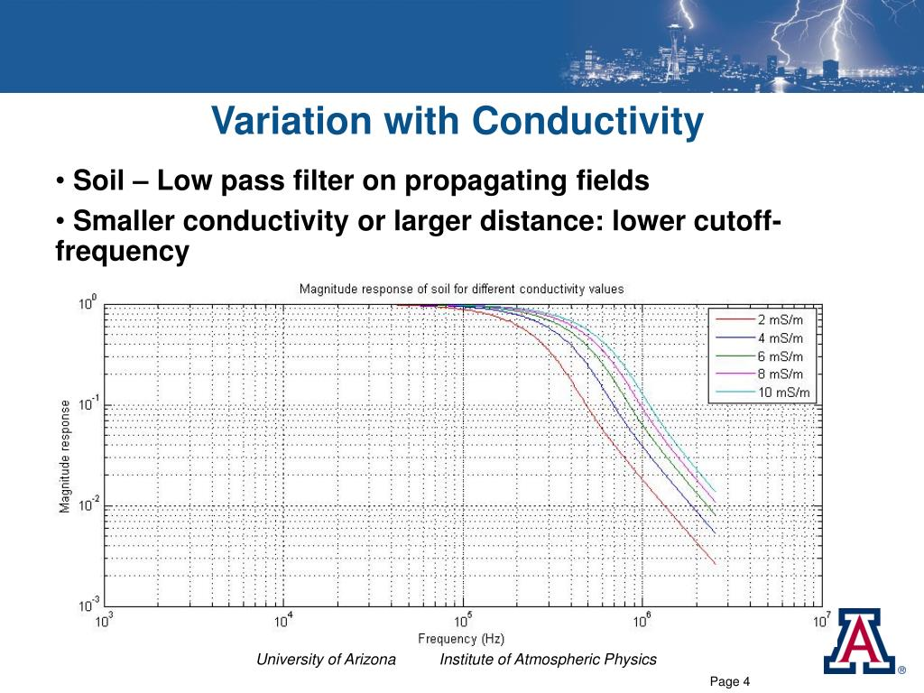 Variation with Conductivity