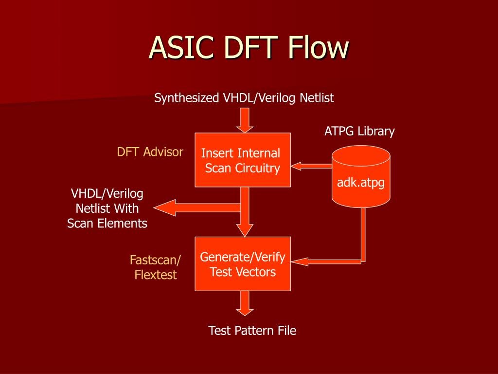 ASIC DFT Flow