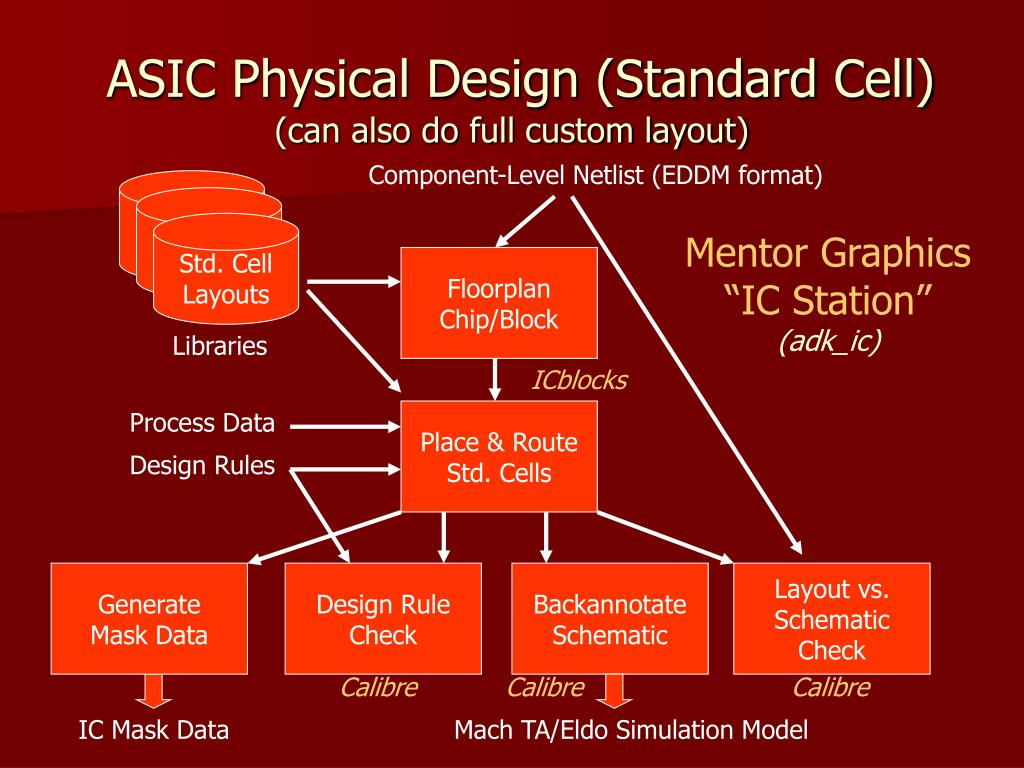 ASIC Physical Design (Standard Cell)