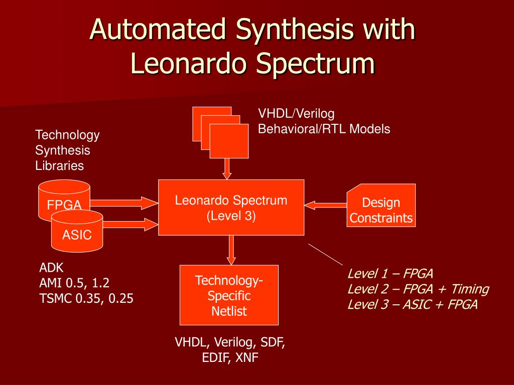 Automated Synthesis with Leonardo Spectrum
