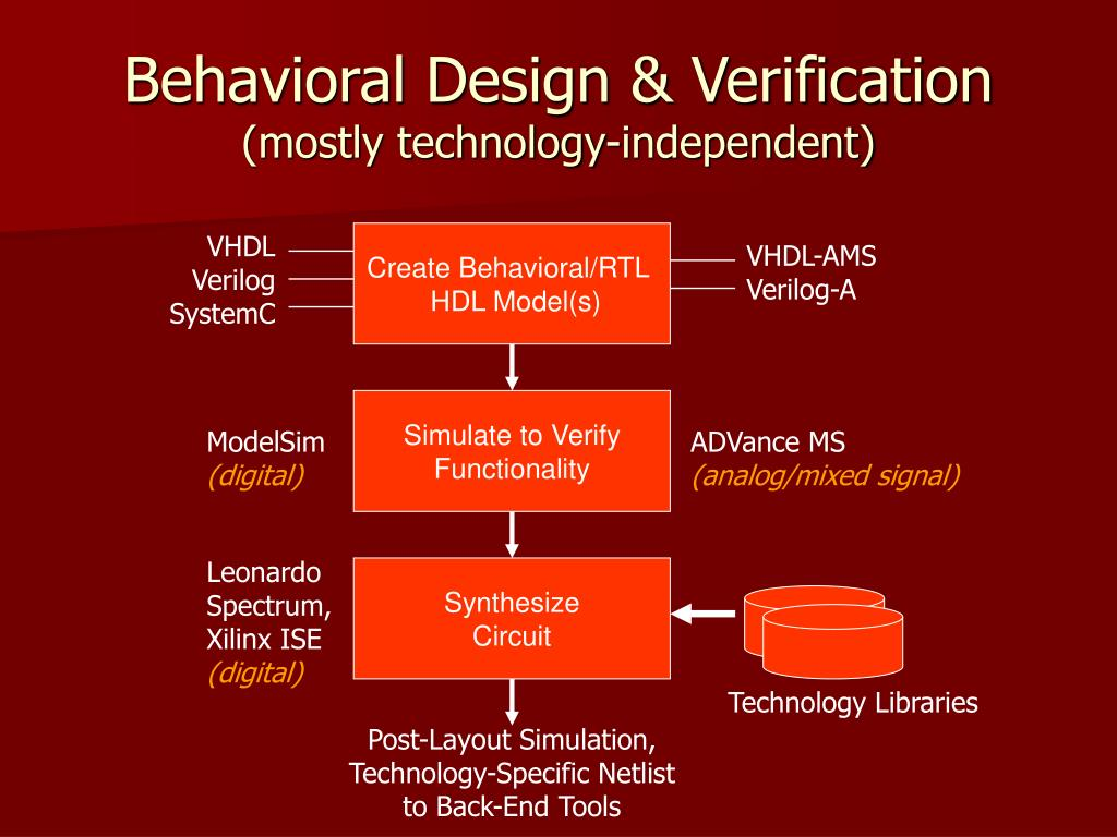 Behavioral Design & Verification