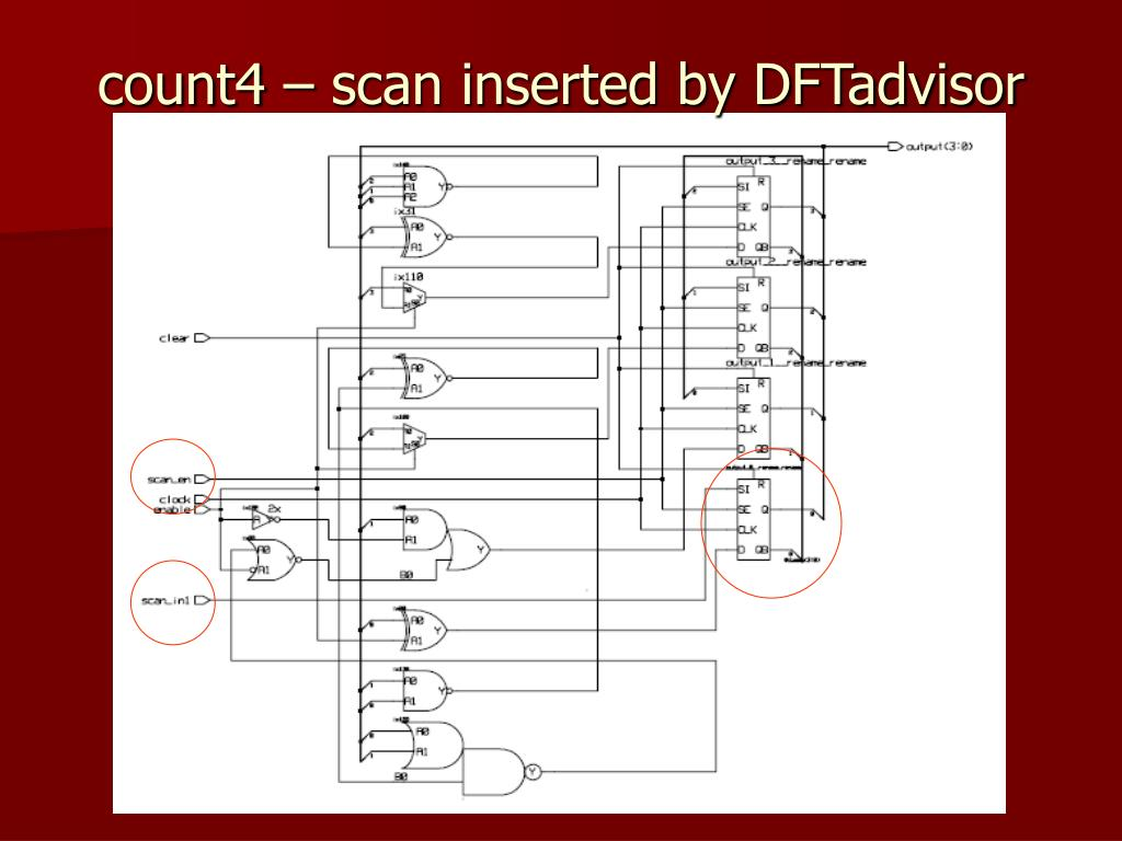 count4 – scan inserted by DFTadvisor
