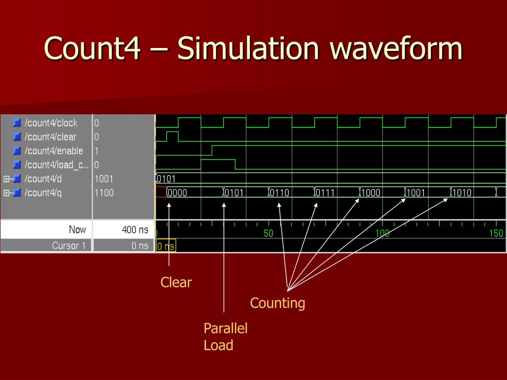 Count4 – Simulation waveform