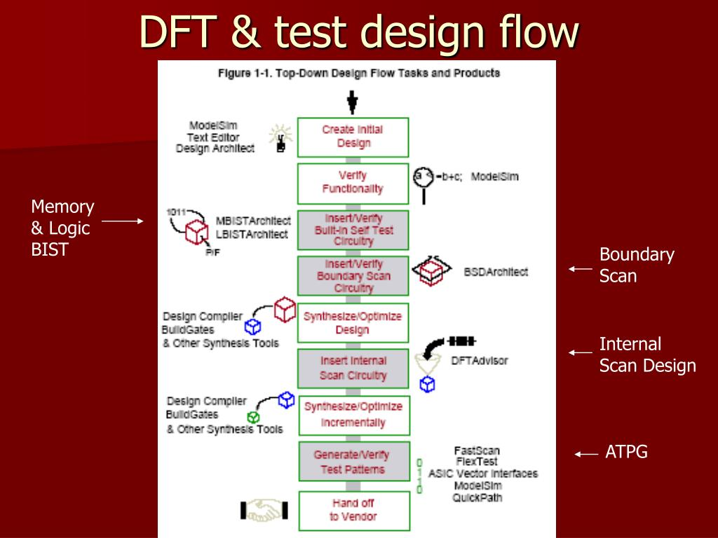 DFT & test design flow