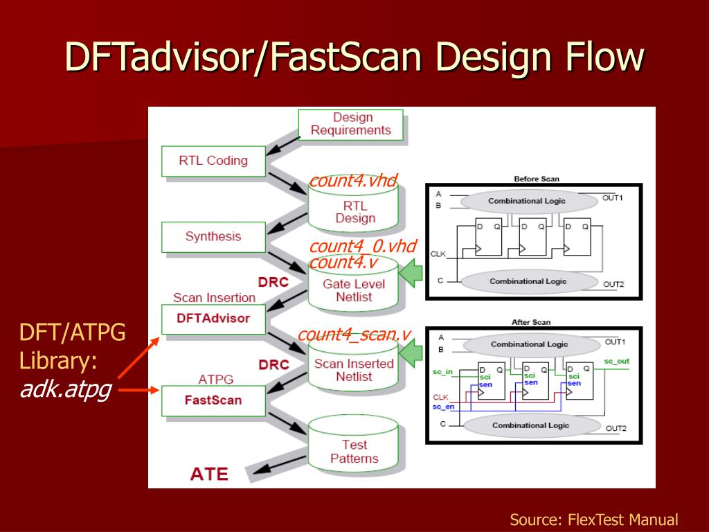 DFTadvisor/FastScan Design Flow