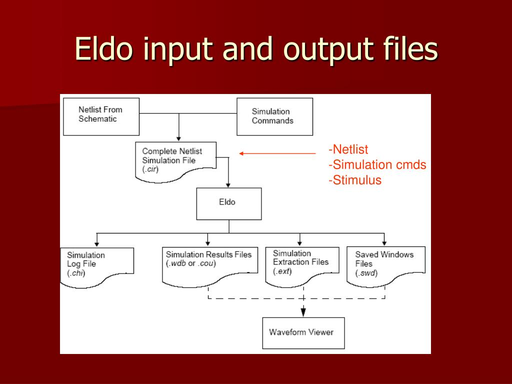 Eldo input and output files