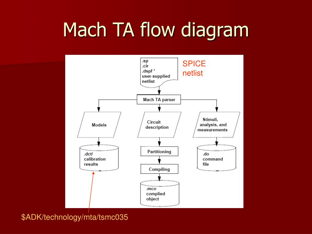 Mach TA flow diagram