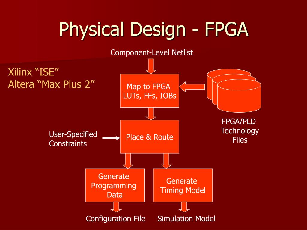 Physical Design - FPGA