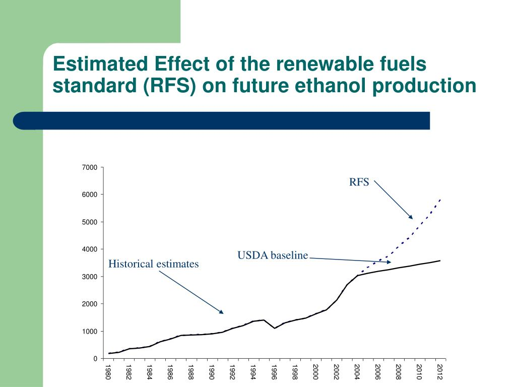 Estimated Effect of the renewable fuels standard (RFS) on future ethanol production