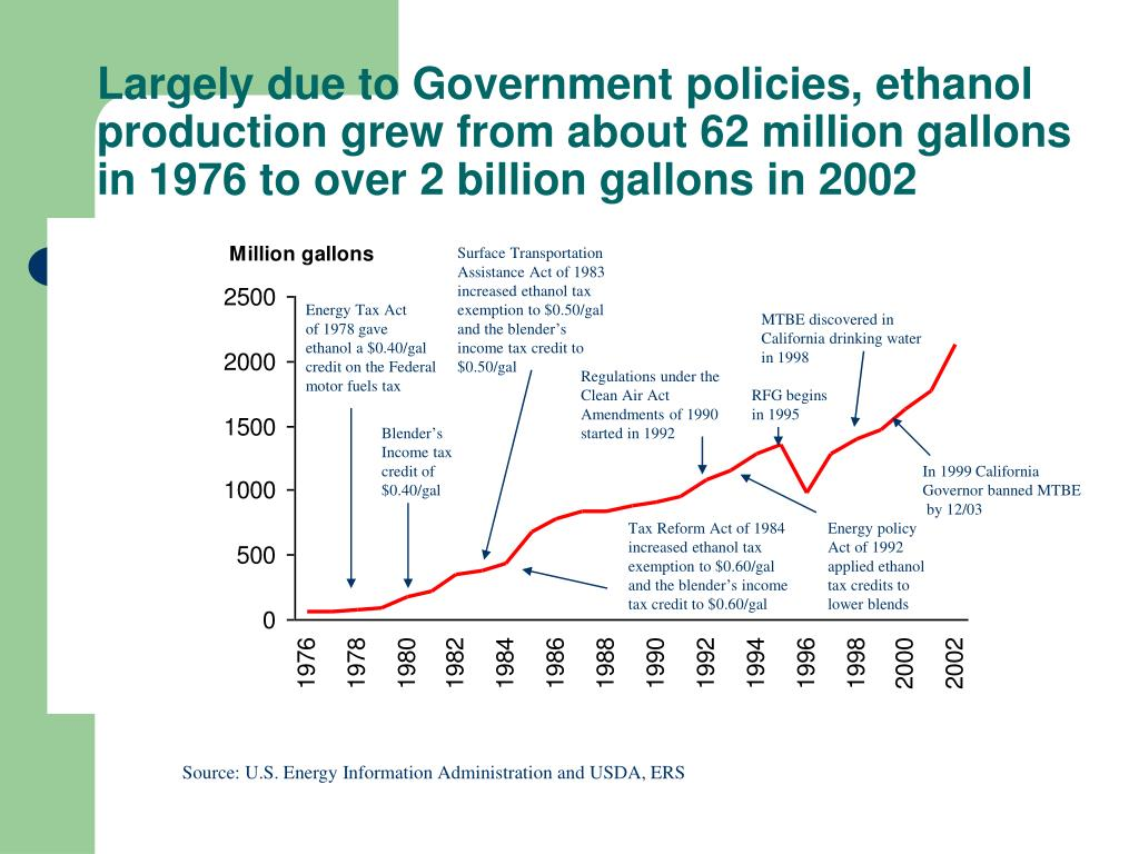 Largely due to Government policies, ethanol production grew from about 62 million gallons in 1976 to over 2 billion gallons in 2002