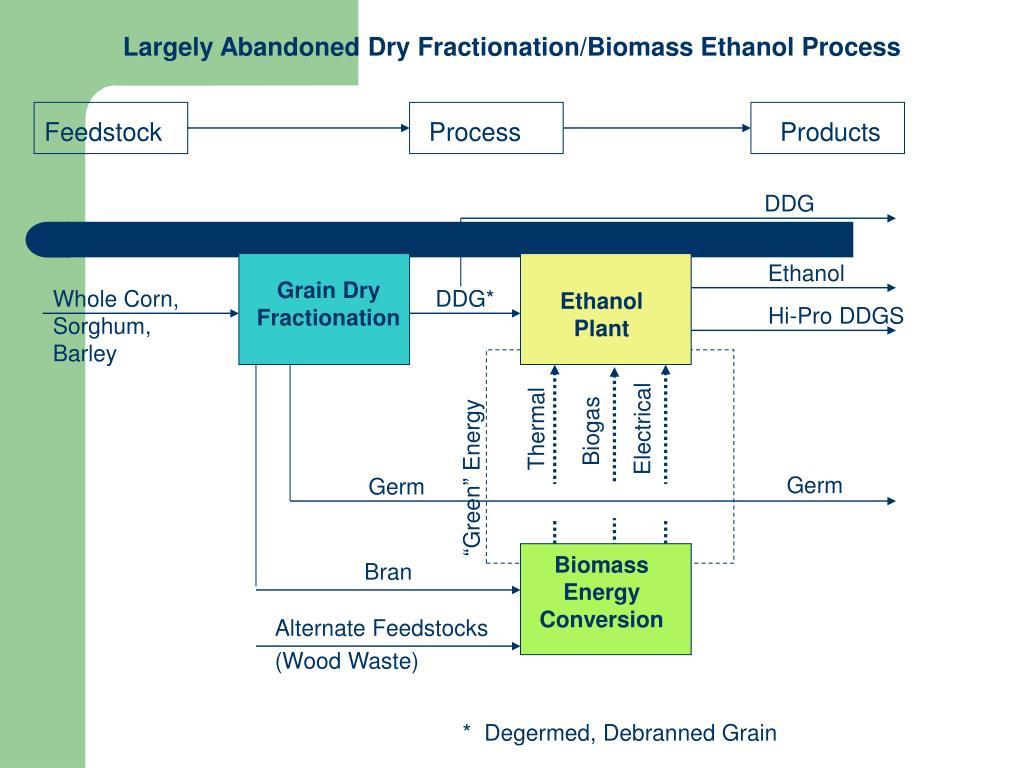 Largely Abandoned Dry Fractionation/Biomass Ethanol Process