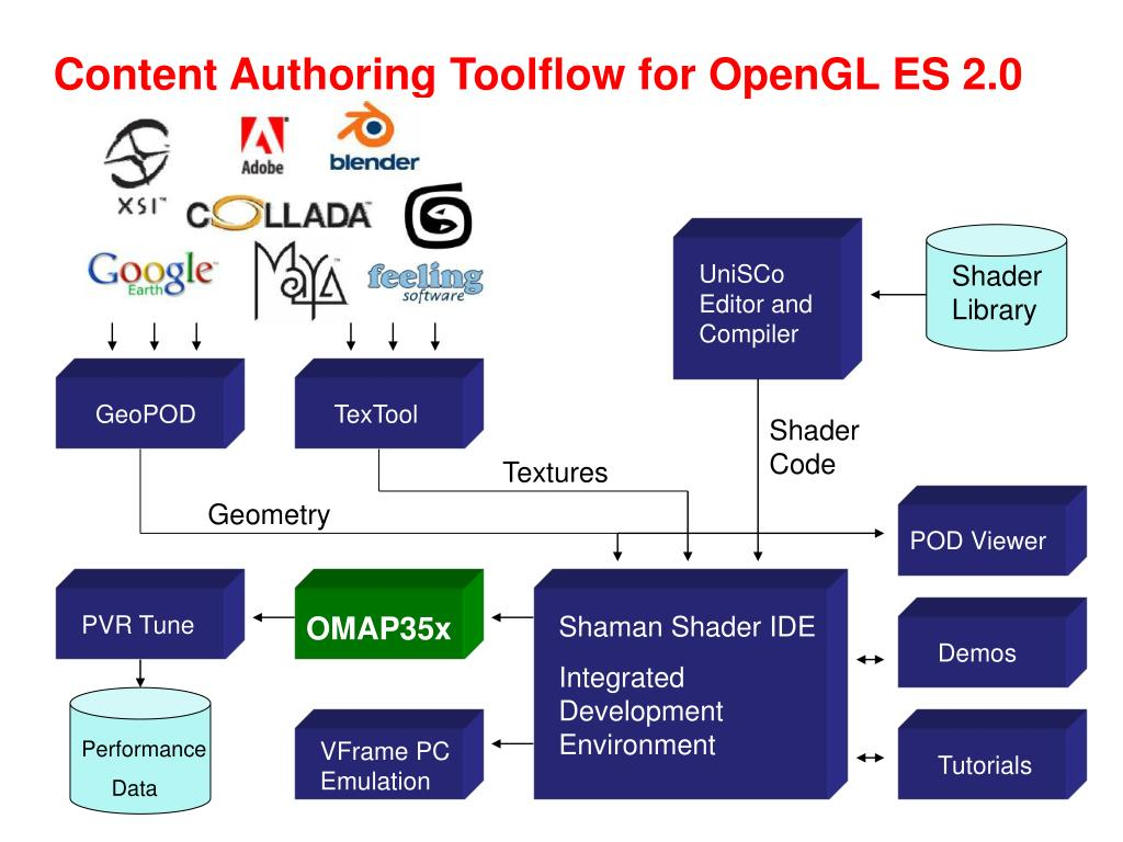 Content Authoring Toolflow for OpenGL ES 2.0