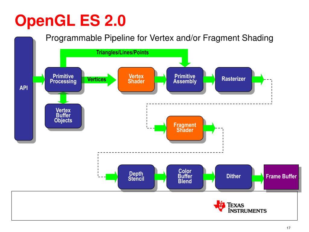 OpenGL ES 2.0
