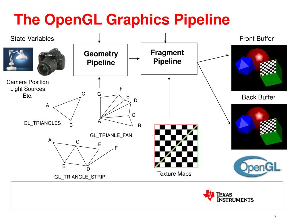 The OpenGL Graphics Pipeline