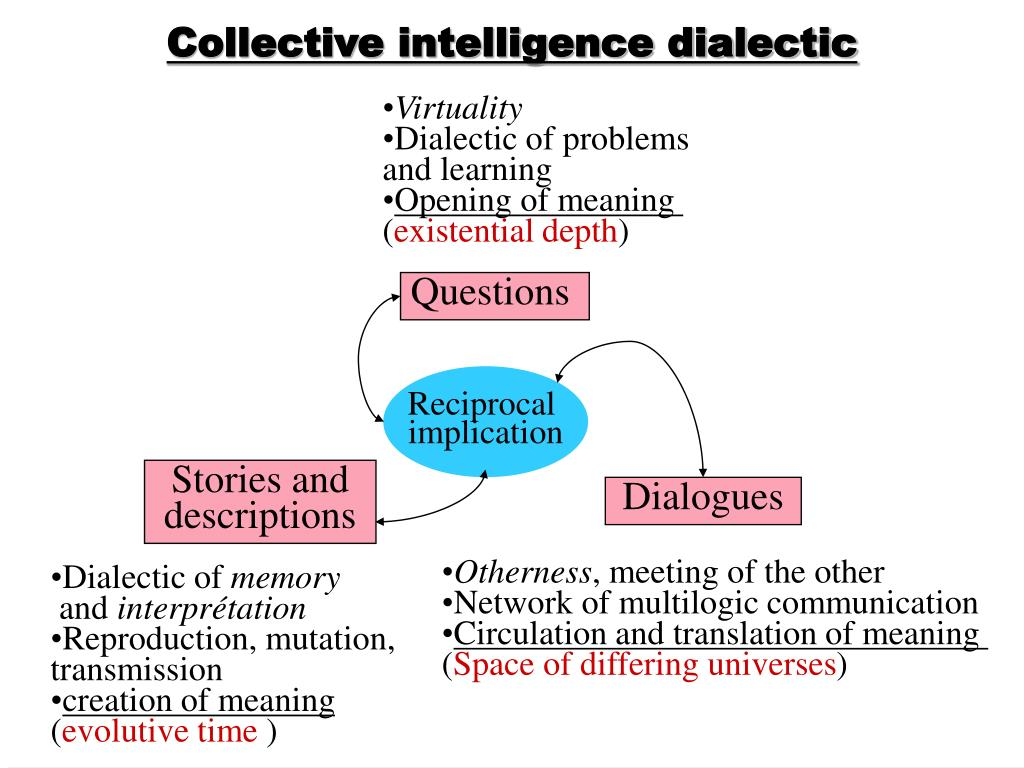 Collective intelligence dialectic