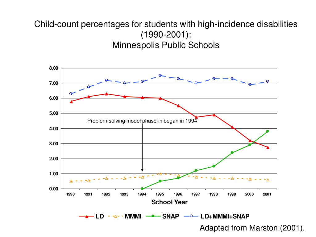 Child-count percentages for students with high-incidence disabilities (1990-2001):