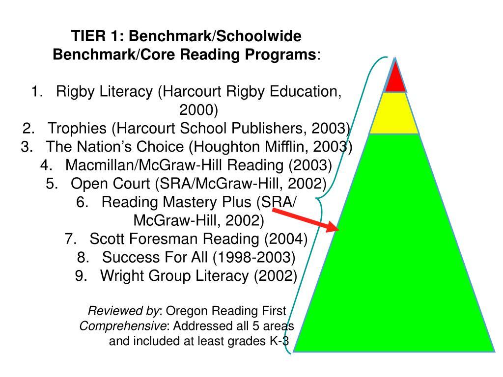 TIER 1: Benchmark/Schoolwide
