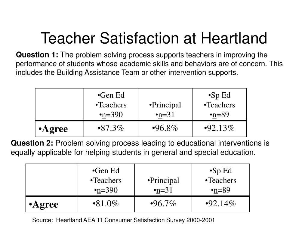 Teacher Satisfaction at Heartland