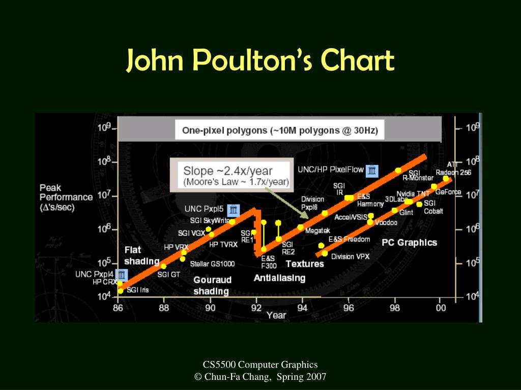 John Poulton's Chart