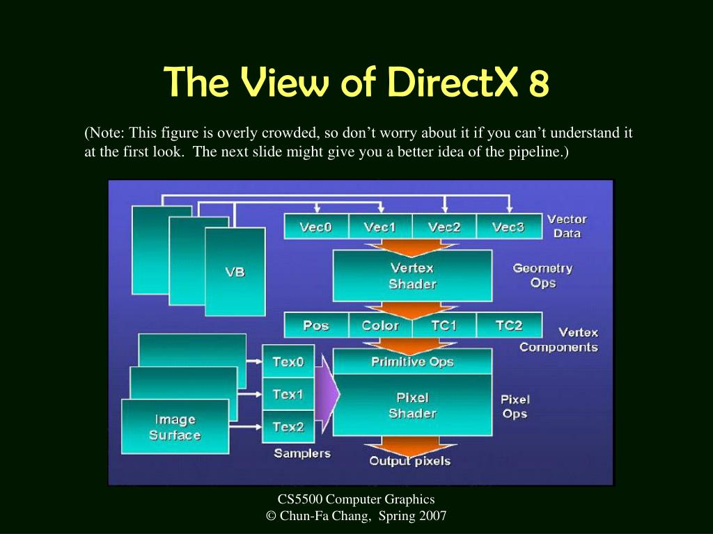 The View of DirectX 8