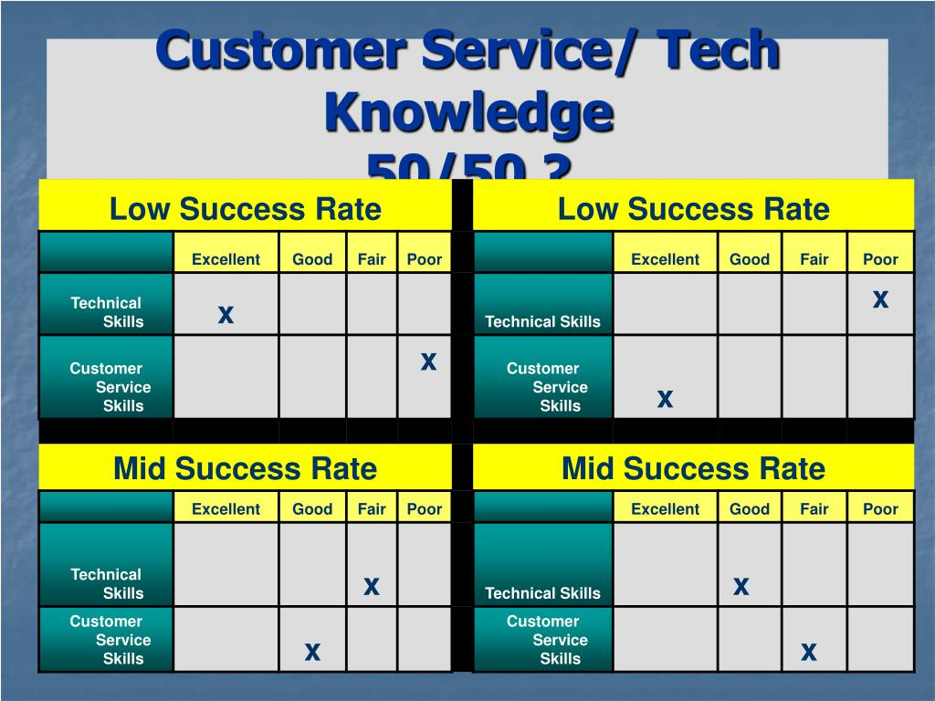 Customer Service/ Tech Knowledge