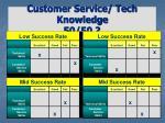 customer service tech knowledge 50 50