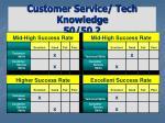 customer service tech knowledge 50 5032