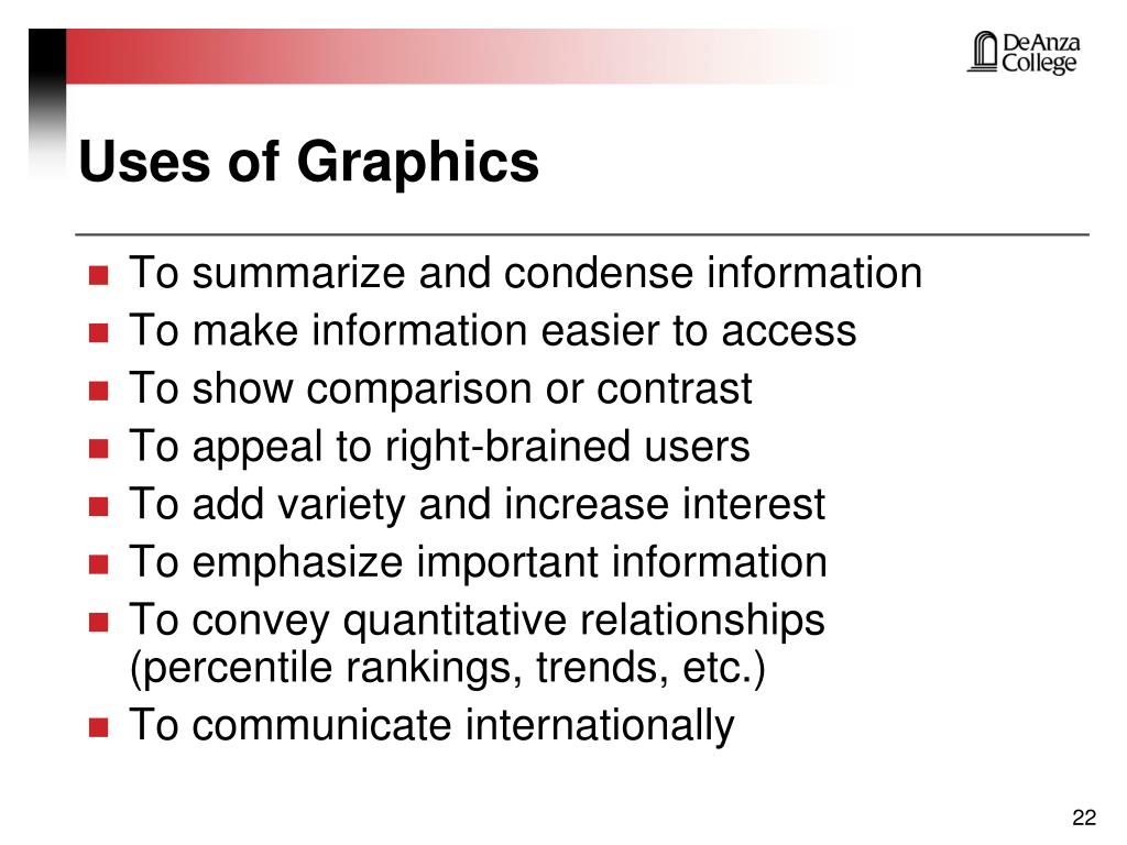 Uses of Graphics