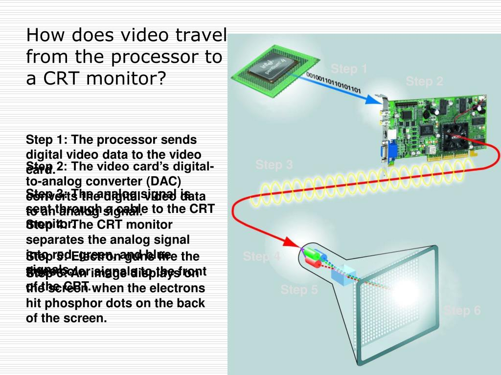 How does video travel from the processor to a CRT monitor?