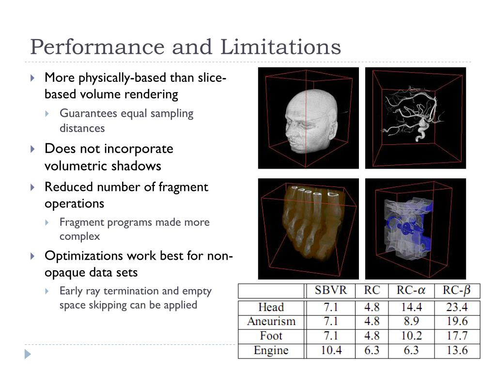 Performance and Limitations