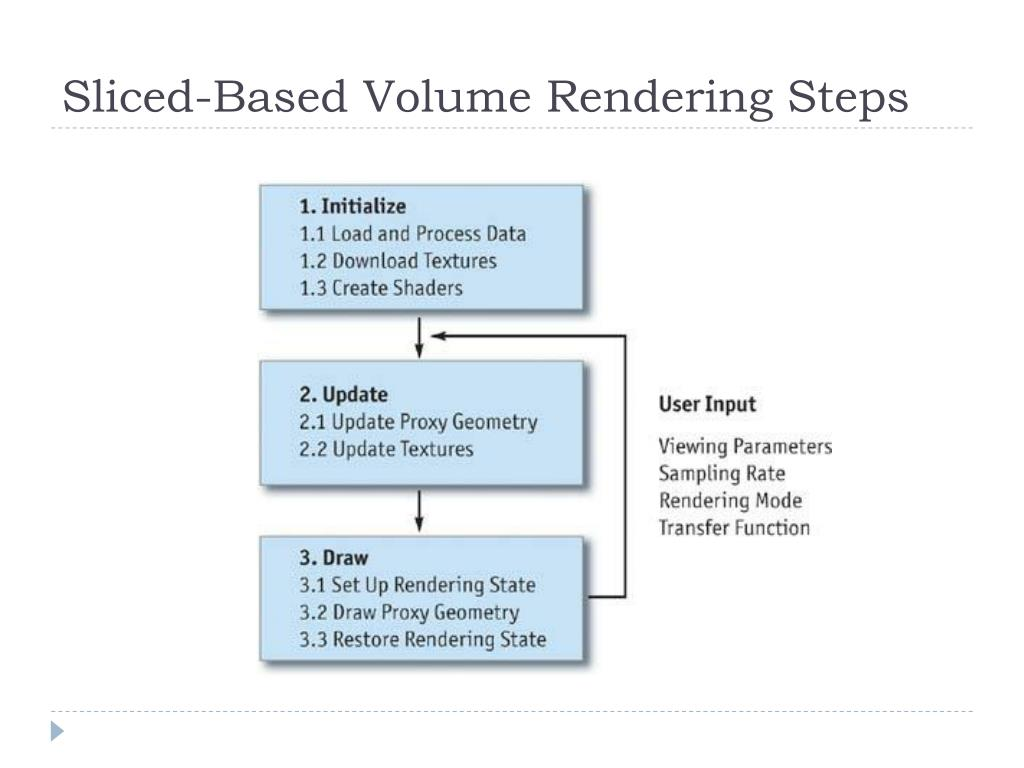 Sliced-Based Volume Rendering Steps