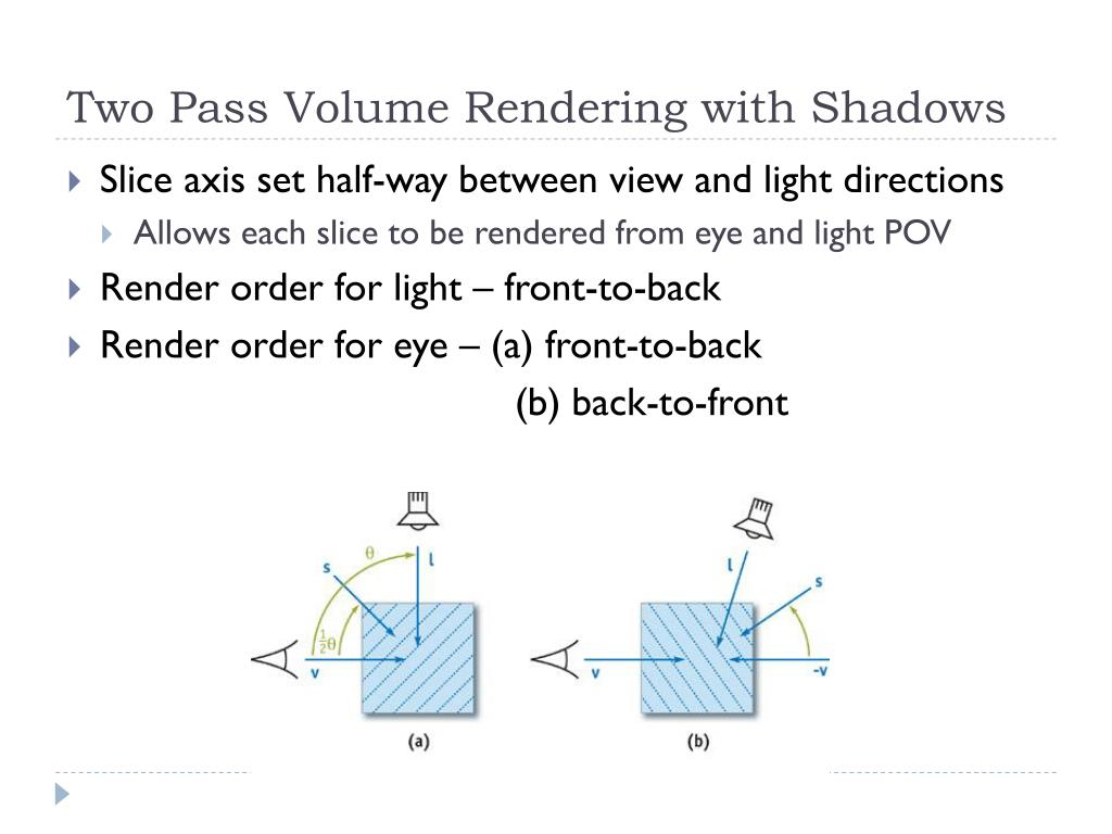 Two Pass Volume Rendering with Shadows