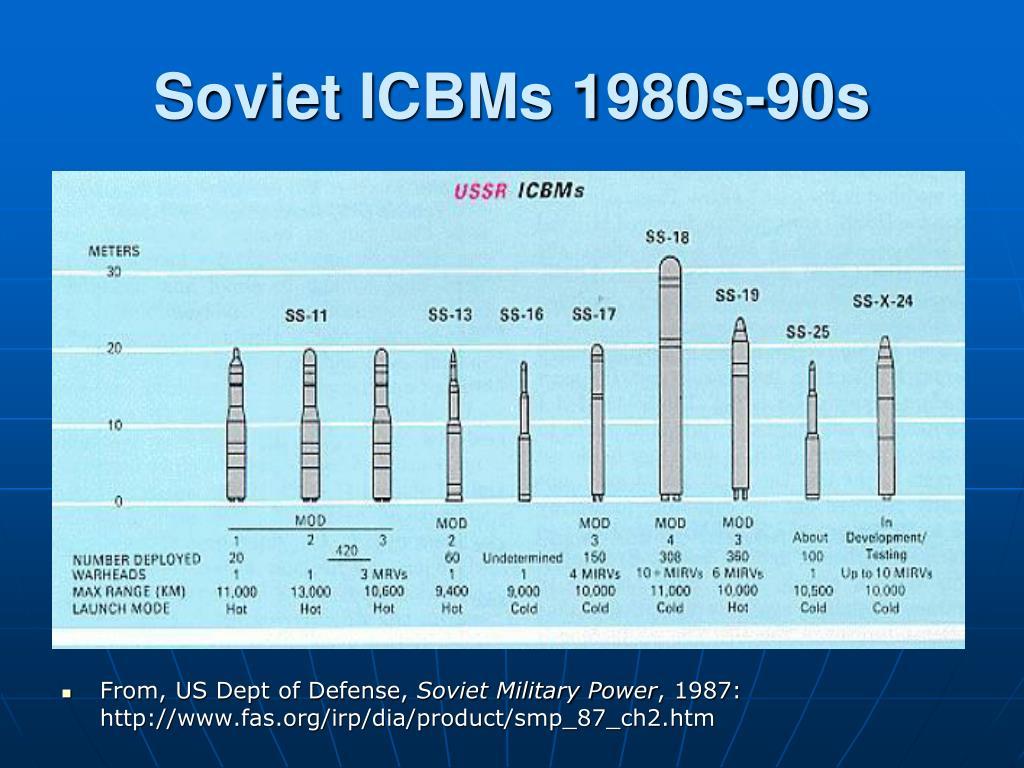 Soviet ICBMs 1980s-90s