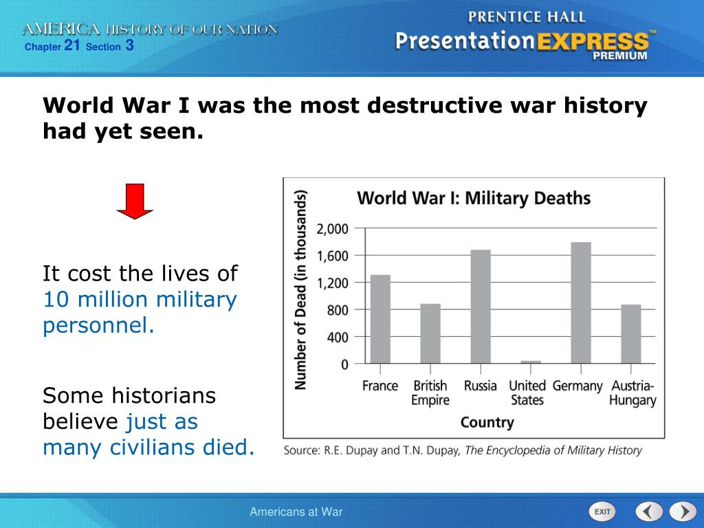 World War I was the most destructive war history had yet seen.