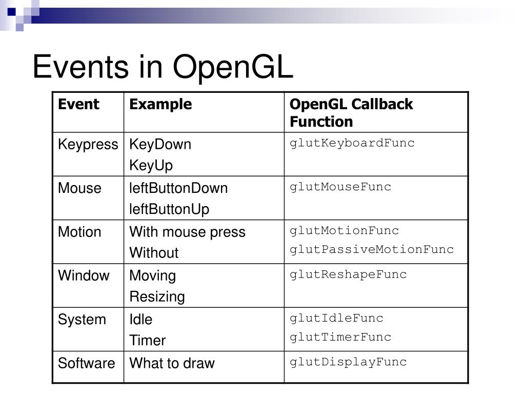 Events in OpenGL