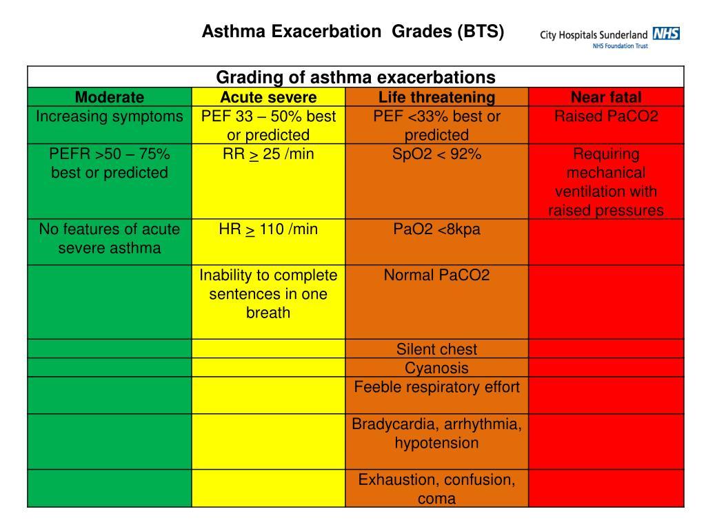 Asthma Exacerbation  Grades (BTS)
