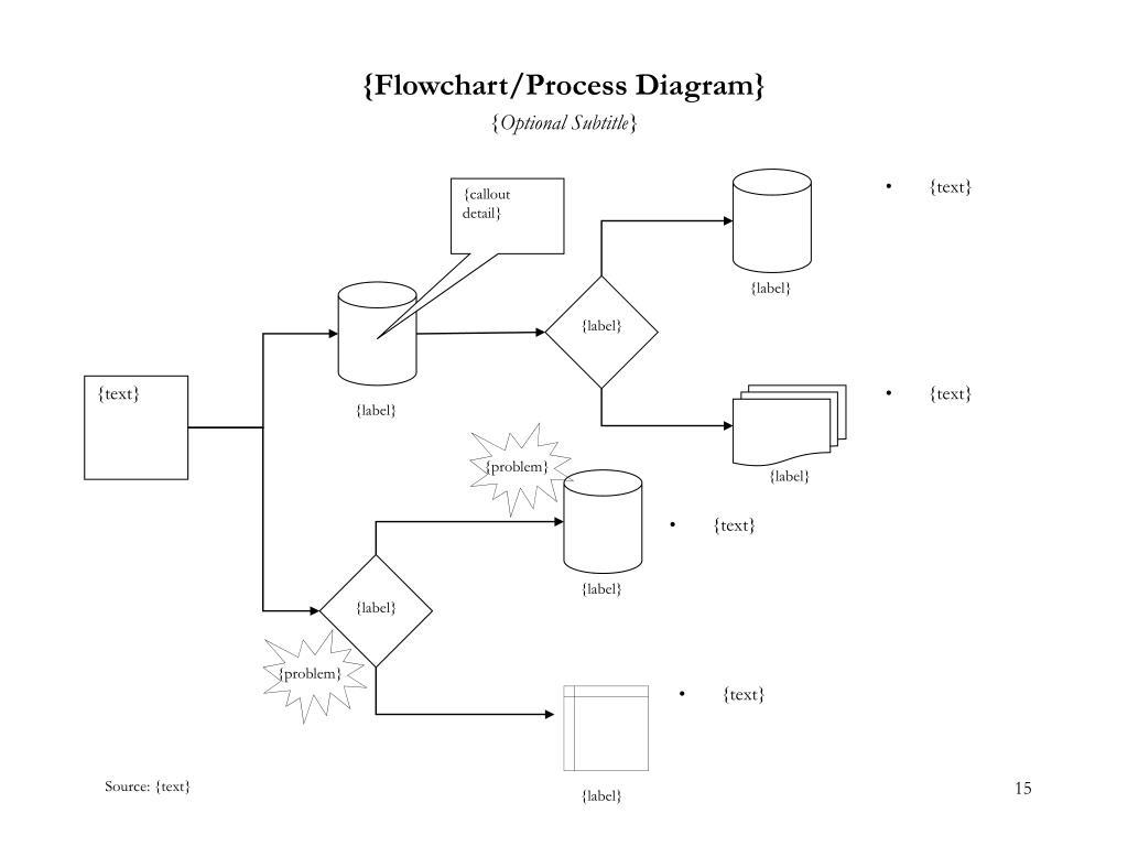 {Flowchart/Process Diagram}