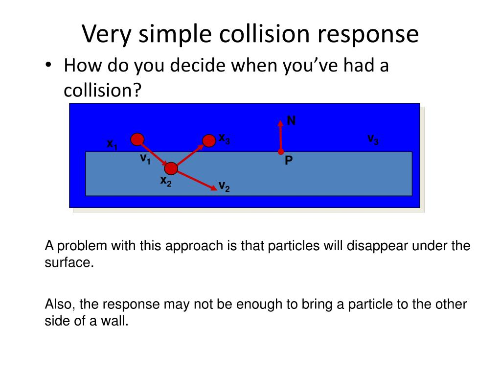 Very simple collision response