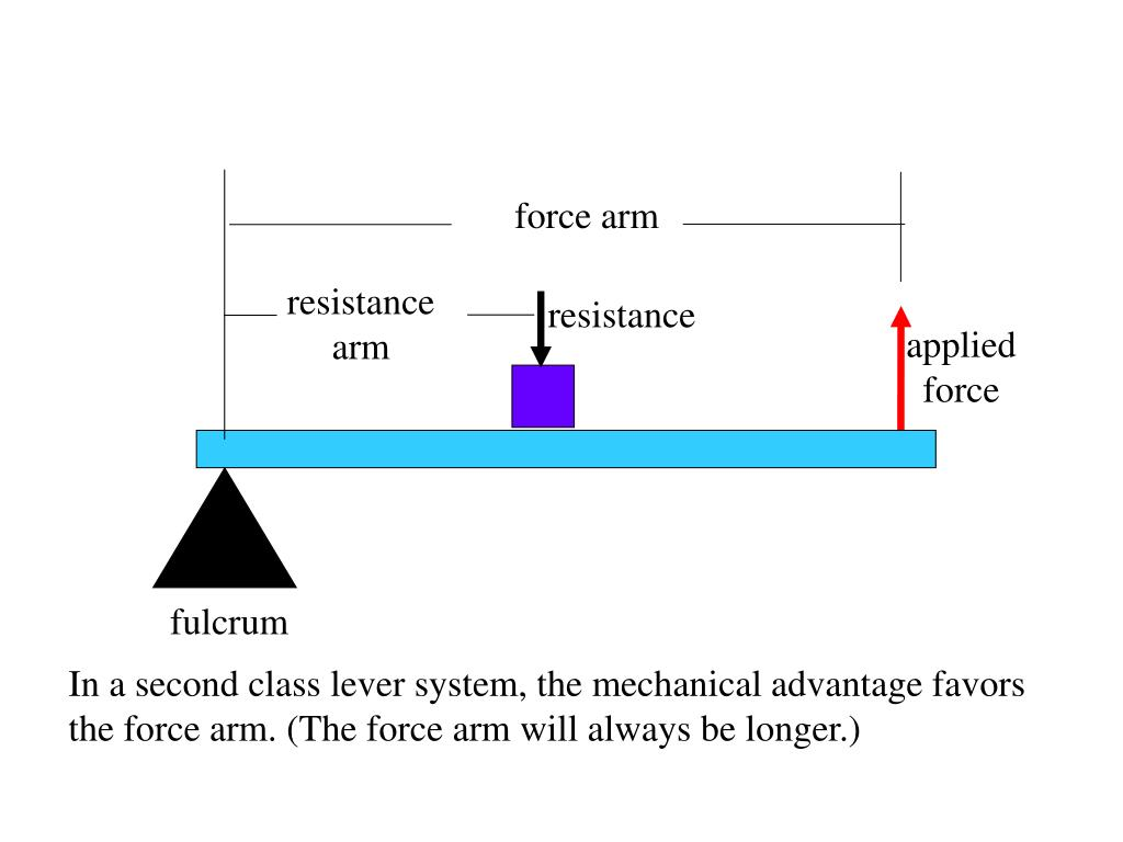 force arm