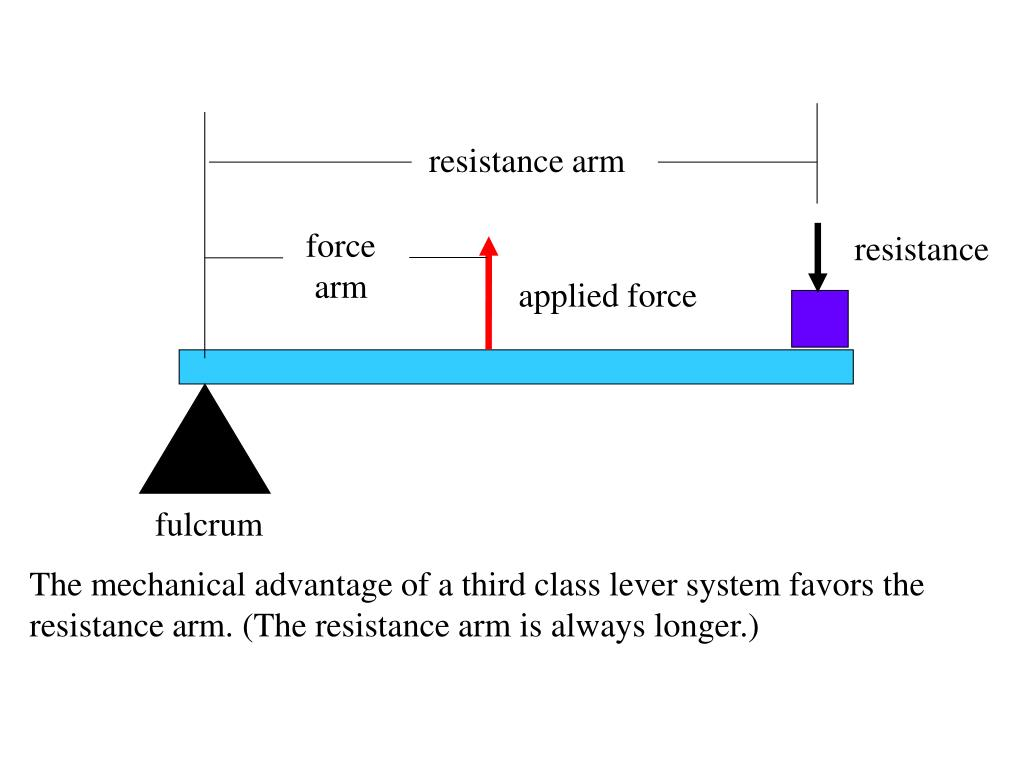 resistance arm
