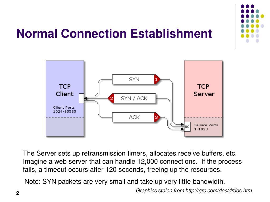 Normal Connection Establishment
