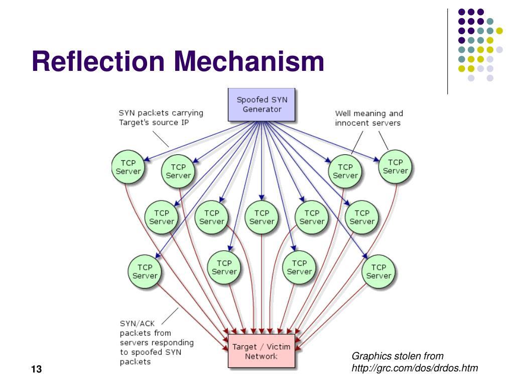 Reflection Mechanism