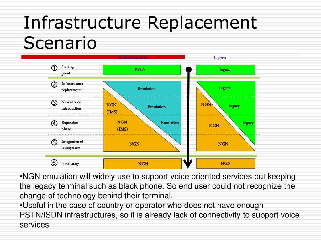 Infrastructure Replacement