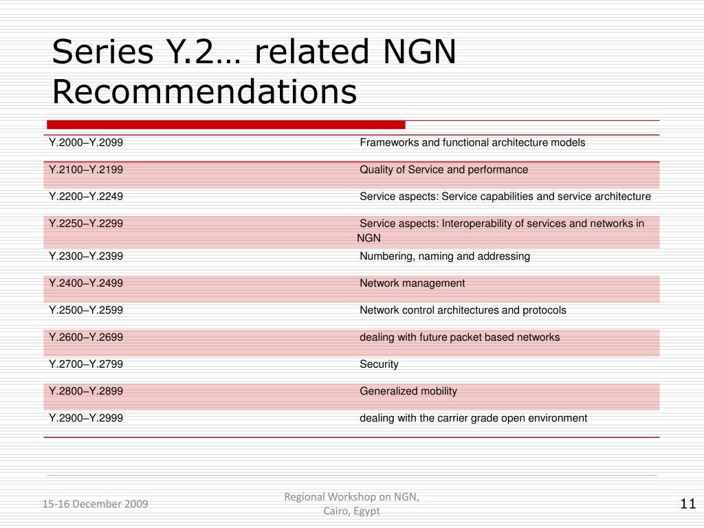 Series Y.2… related NGN Recommendations